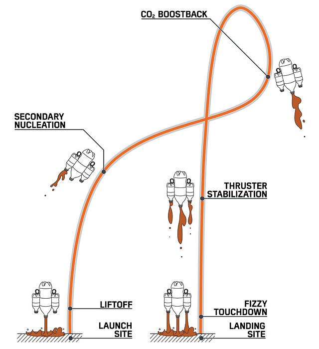 Vertical Landing Mentos & Diet Coke Rocket
