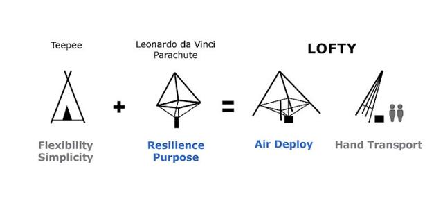 ポルトガルのデザイナー、カルロス・フランコさん発表したのは、まるでパラシュートのように空から降ってくる家「LOFTY」。家なのに空から降る?と混乱してしまいますが、すばらしい知恵と技術の結晶なんです。被災地や難民キャンプで大活躍の予感2