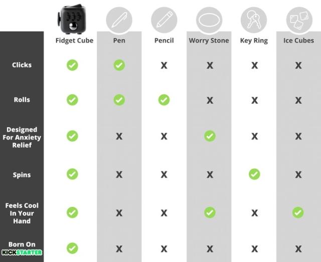 ボタンやボール、その他カチカチやクルクルがついている6面キューブ「Fidget Cube」。手遊び専用のプロダクトです。アイデアが煮詰まったときにどうぞ。クラウドファンディングサイトのKickstarterで大ブレイク中です。3