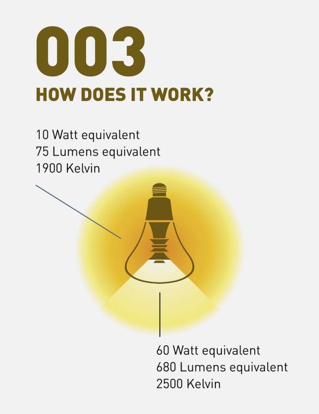 ��������Τ���˥ꥯ�롼�Ȥ������п��ͤ����ŵ���濴�˻���Ťͥ��쥬��Ȥǹ���Ū�ʥǥ�������ɵᤷ����PLUMEN�ο����ŵ��PLUMEN 003 LED LIGHT BULB�פ�Ҳ𡣼��դˤۤ�狼����ͥ����������Ф��Ƥ����ץ�����ȤǤ������饹����˻����Ȥ߹�碌���ǥ�����Ǥ���
